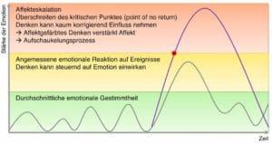 Hypnose gegen Angst - Affekteskalation